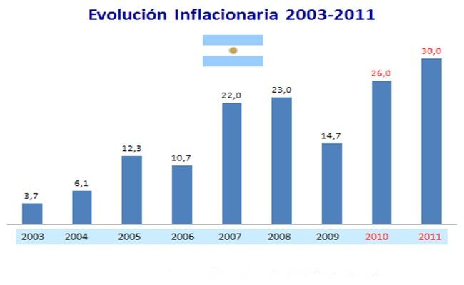 inflación-en-argentina-4
